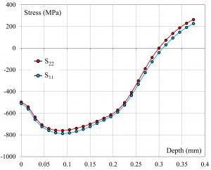 residual stress khisgroup