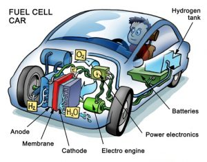 khisgroup - fuelcell car
